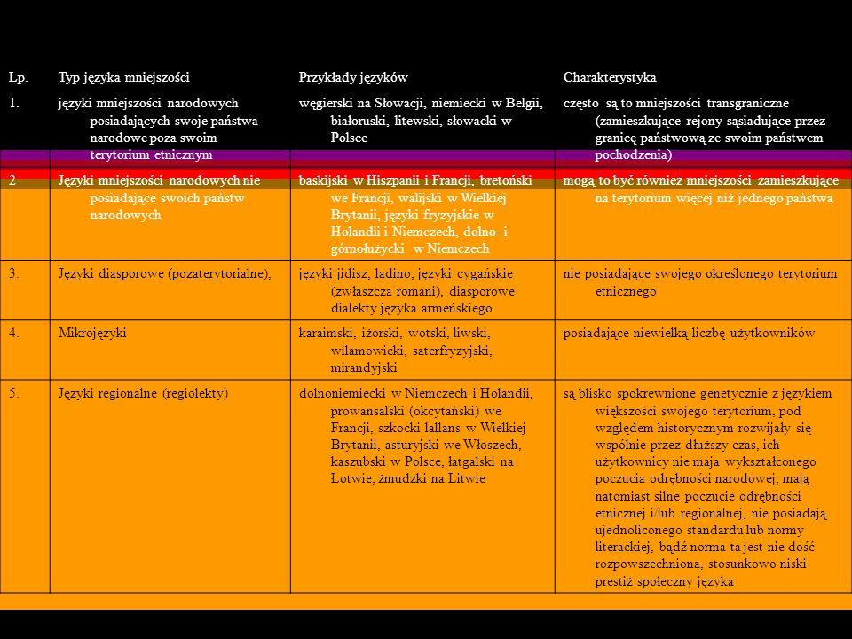 Typologia europejskich języków mniejszości według kryterium terytorialnego Lp.Typ języka mniejszościPrzykłady językówCharakterystyka 1.języki mniejszo