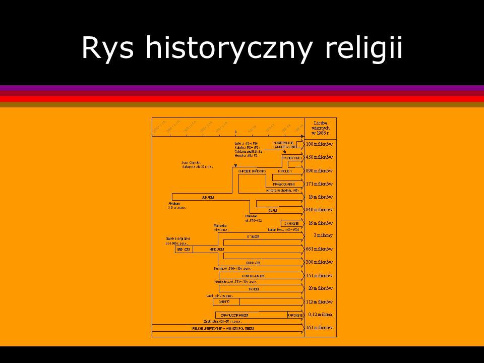 Rys historyczny religii