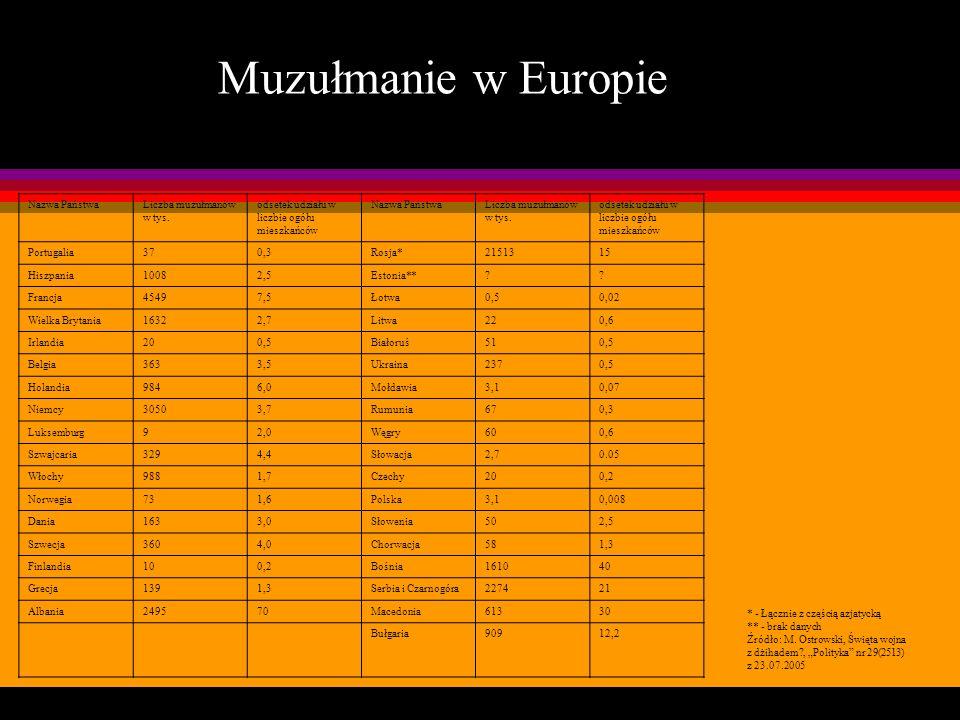 Tabela Muzułmanie w Europie Nazwa PaństwaLiczba muzułmanów w tys. odsetek udziału w liczbie ogółu mieszkańców Nazwa PaństwaLiczba muzułmanów w tys. od