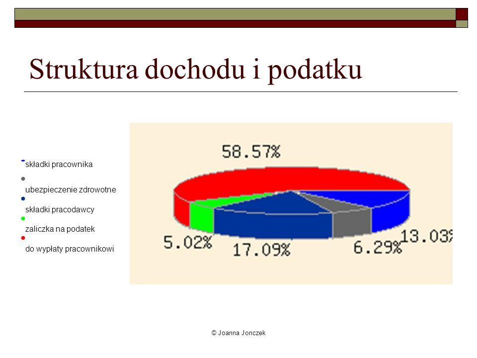 © Joanna Jonczek Struktura dochodu i podatku składki pracownika ubezpieczenie zdrowotne składki pracodawcy zaliczka na podatek do wypłaty pracownikowi