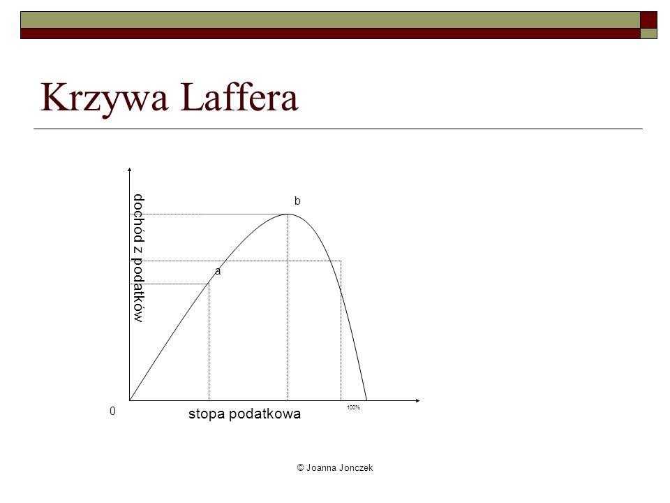Krzywa Laffera a b 0 100% dochód z podatków stopa podatkowa