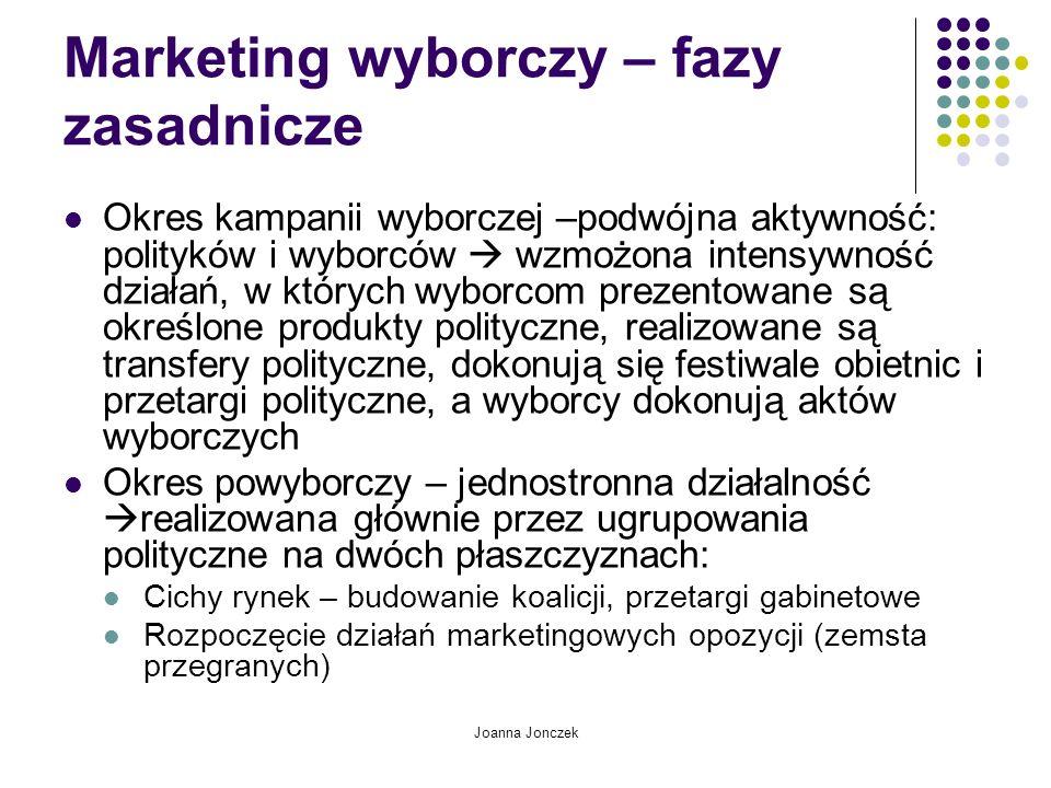 Joanna Jonczek Marketing wyborczy – fazy zasadnicze Okres kampanii wyborczej –podwójna aktywność: polityków i wyborców wzmożona intensywność działań,