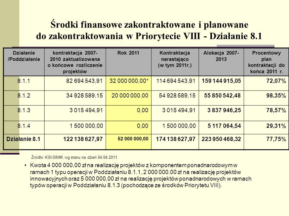 Środki finansowe zakontraktowane i planowane do zakontraktowania w Priorytecie VIII - Działanie 8.1 Działanie /Poddziałanie kontraktacja 2007- 2010 zaktualizowana o końcowe rozliczenie projektów Rok 2011Kontraktacja narastająco (w tym 2011r.) Alokacja 2007- 2013 Procentowy plan kontraktacji do końca 2011 r.