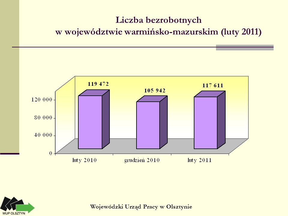 Liczba bezrobotnych w województwie warmińsko-mazurskim (luty 2011) Wojewódzki Urząd Pracy w Olsztynie