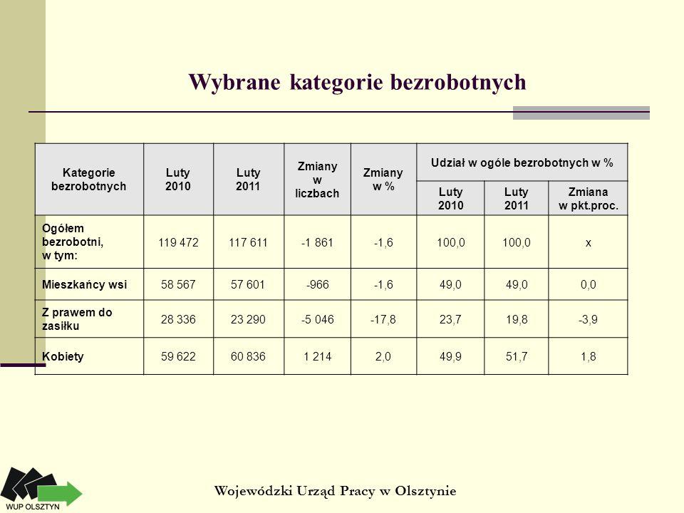 Wybrane kategorie bezrobotnych Kategorie bezrobotnych Luty 2010 Luty 2011 Zmiany w liczbach Zmiany w % Udział w ogóle bezrobotnych w % Luty 2010 Luty 2011 Zmiana w pkt.proc.