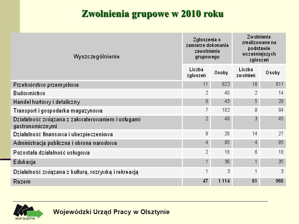 Zwolnienia grupowe w 2010 roku Wojewódzki Urząd Pracy w Olsztynie