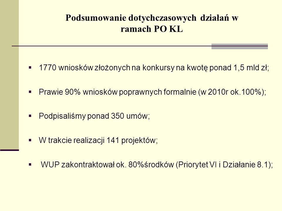 19 Wojewódzki Urząd Pracy w Olsztynie ul.Głowackiego 28, 10-448 Olsztyn Tel.