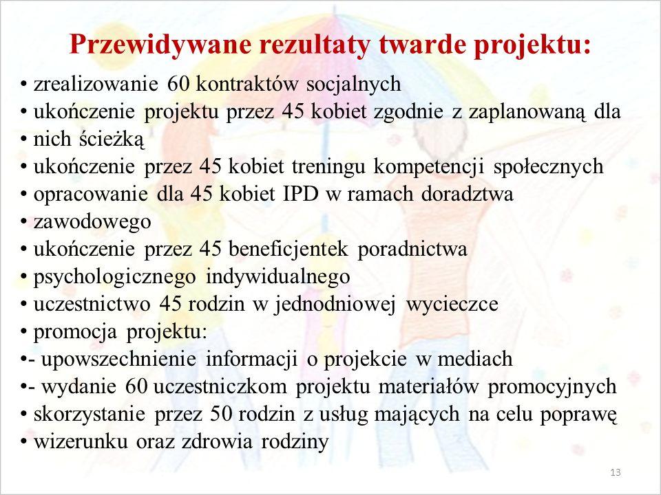 Przewidywane rezultaty twarde projektu: zrealizowanie 60 kontraktów socjalnych ukończenie projektu przez 45 kobiet zgodnie z zaplanowaną dla nich ścieżką ukończenie przez 45 kobiet treningu kompetencji społecznych opracowanie dla 45 kobiet IPD w ramach doradztwa zawodowego ukończenie przez 45 beneficjentek poradnictwa psychologicznego indywidualnego uczestnictwo 45 rodzin w jednodniowej wycieczce promocja projektu: - upowszechnienie informacji o projekcie w mediach - wydanie 60 uczestniczkom projektu materiałów promocyjnych skorzystanie przez 50 rodzin z usług mających na celu poprawę wizerunku oraz zdrowia rodziny 13