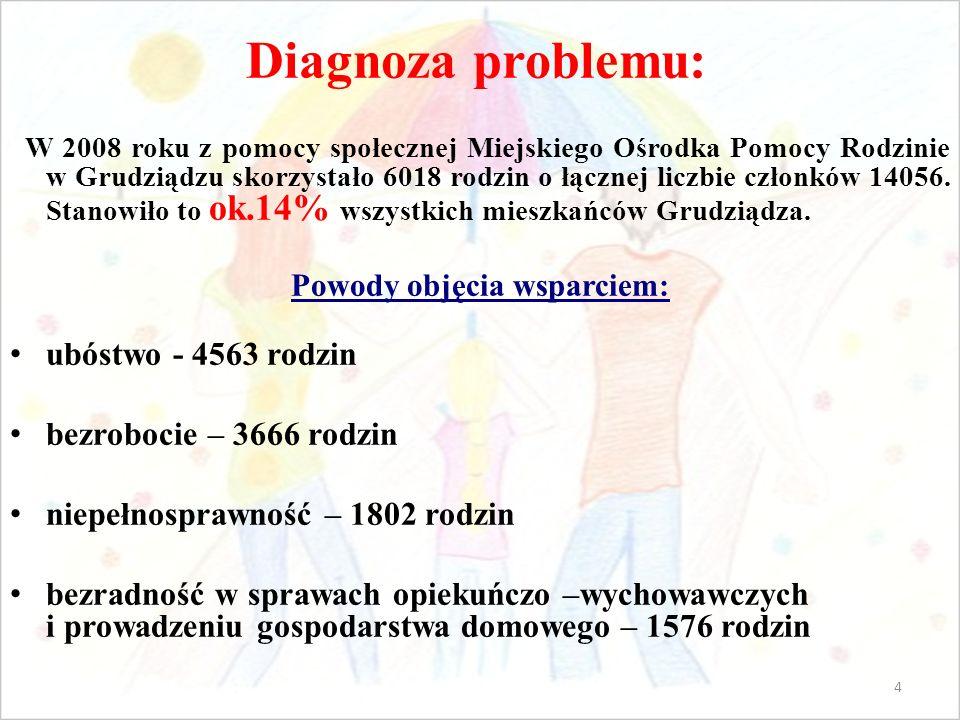 Diagnoza problemu: W 2008 roku z pomocy społecznej Miejskiego Ośrodka Pomocy Rodzinie w Grudziądzu skorzystało 6018 rodzin o łącznej liczbie członków 14056.
