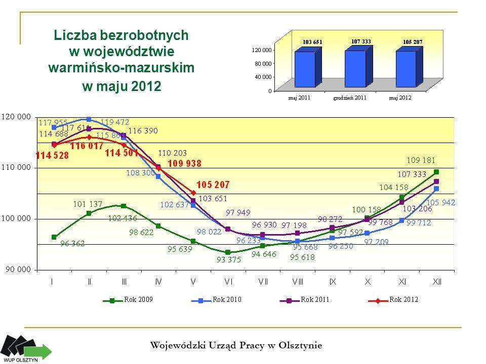 Zmiany (w %) liczby bezrobotnych w województwie warmińsko-mazurskim (maj 2011 – maj 2012) Wojewódzki Urząd Pracy w Olsztynie