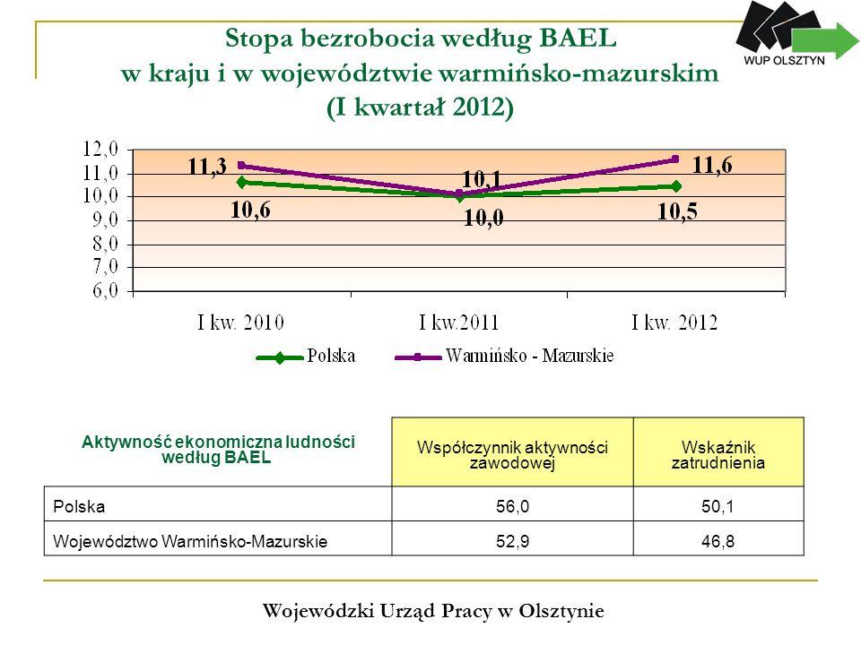 Wybrane kategorie bezrobotnych w województwie warmińsko-mazurskim Wojewódzki Urząd Pracy w Olsztynie Kategorie bezrobotnych Maj 2011 Maj 2012 Zmiany w liczb ach Zmiany w % Udział w ogóle bezrobotnych w % 20112012 Zmiana w pkt.