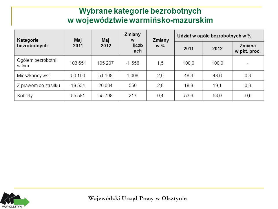 Oferty wolnych miejsc pracy i miejsc aktywizacji zawodowej w województwie warmińsko-mazurskim (styczeń - maj) Wojewódzki Urząd Pracy w Olsztynie