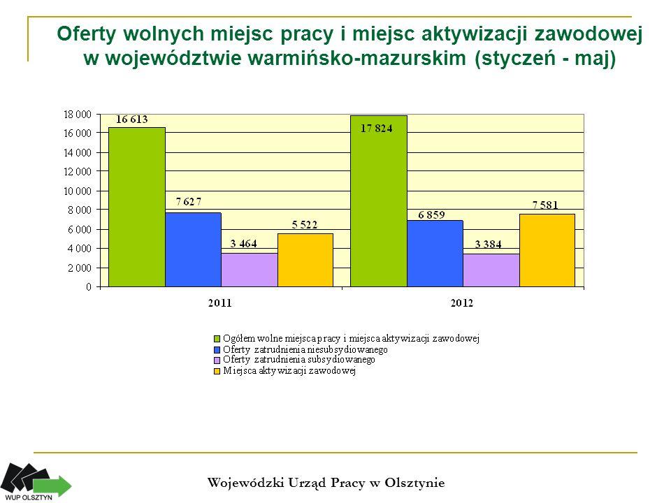 Napływy i odpływy z bezrobocia styczeń-maj 2012 Wojewódzki Urząd Pracy w Olsztynie Przyczyny wyłączeń z ewidencji bezrobotnych w maju 2012