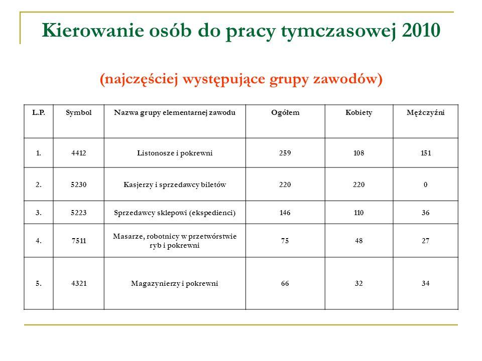 Kierowanie osób do pracy tymczasowej 2010 (najczęściej występujące grupy zawodów) L.P.Symbol Nazwa grupy elementarnej zawodu OgółemKobietyMężczyźni 1.4412Listonosze i pokrewni259108151 2.5230Kasjerzy i sprzedawcy biletów220 0 3.5223Sprzedawcy sklepowi (ekspedienci)14611036 4.7511 Masarze, robotnicy w przetwórstwie ryb i pokrewni 754827 5.4321Magazynierzy i pokrewni663234