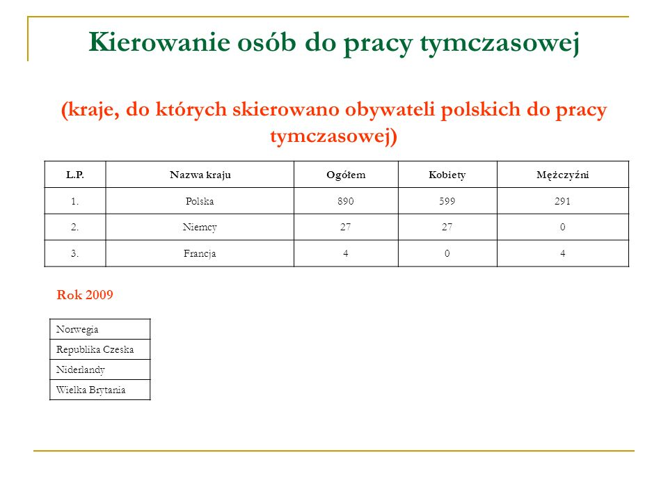 Kierowanie osób do pracy tymczasowej (kraje, do których skierowano obywateli polskich do pracy tymczasowej) L.P.Nazwa krajuOgółemKobietyMężczyźni 1.Polska890599291 2.Niemcy27 0 3.Francja404 Norwegia Republika Czeska Niderlandy Wielka Brytania Rok 2009