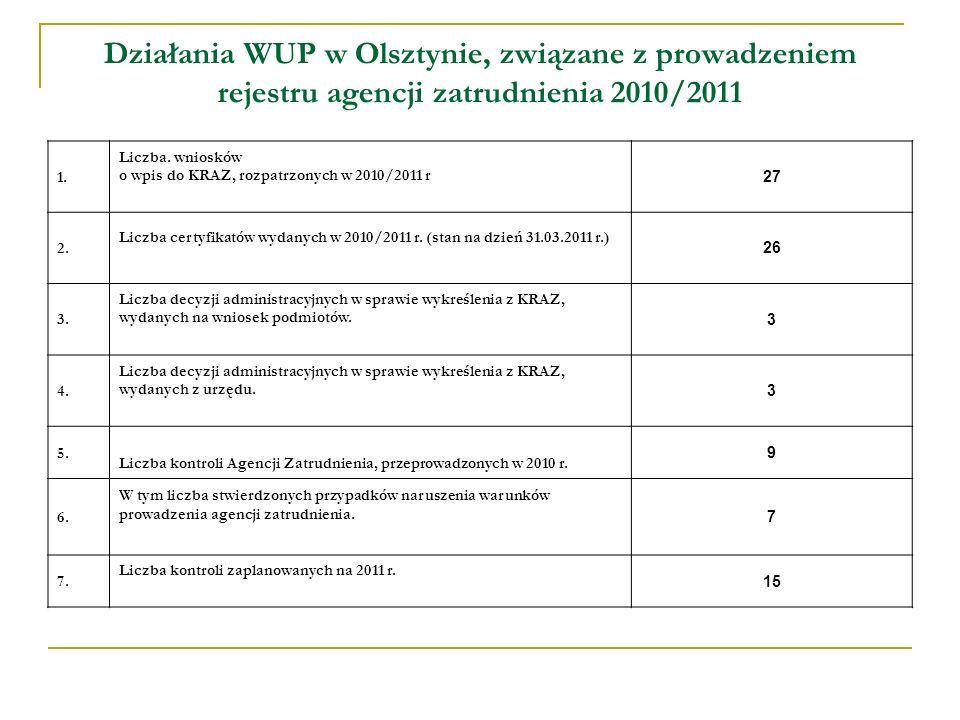 Działania WUP w Olsztynie, związane z prowadzeniem rejestru agencji zatrudnienia 2010/2011 1.