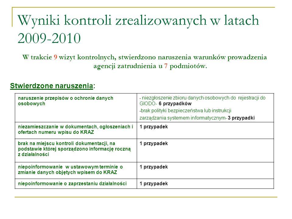 Wyniki kontroli zrealizowanych w latach 2009-2010 W trakcie 9 wizyt kontrolnych, stwierdzono naruszenia warunków prowadzenia agencji zatrudnienia u 7 podmiotów.