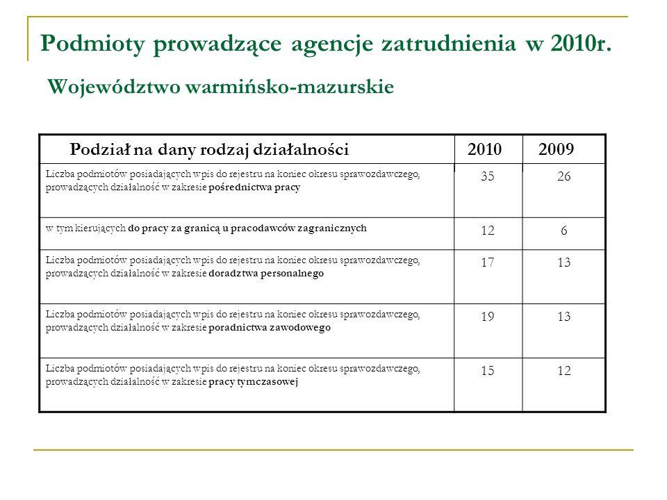 Podmioty prowadzące agencje zatrudnienia w 2010r.