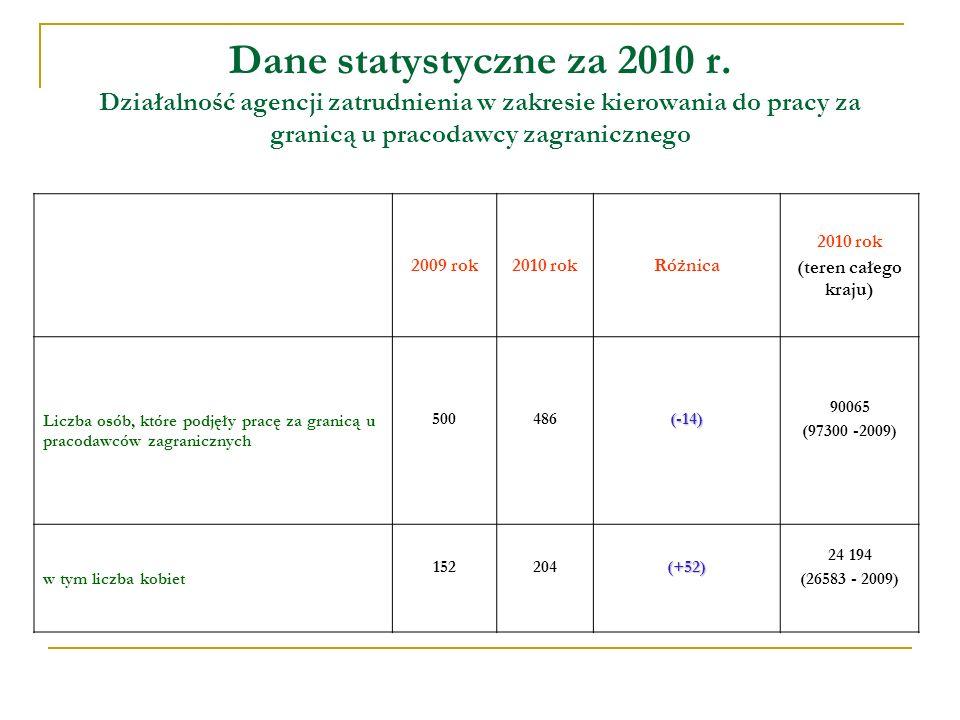 Dane statystyczne za 2010 r.