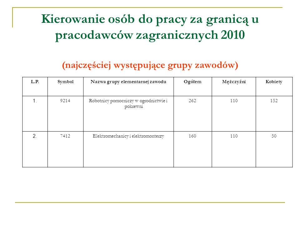 Kierowanie osób do pracy za granicą u pracodawców zagranicznych 2010 (najczęściej występujące grupy zawodów) L.P.SymbolNazwa grupy elementarnej zawoduOgółemMężczyźniKobiety 1.