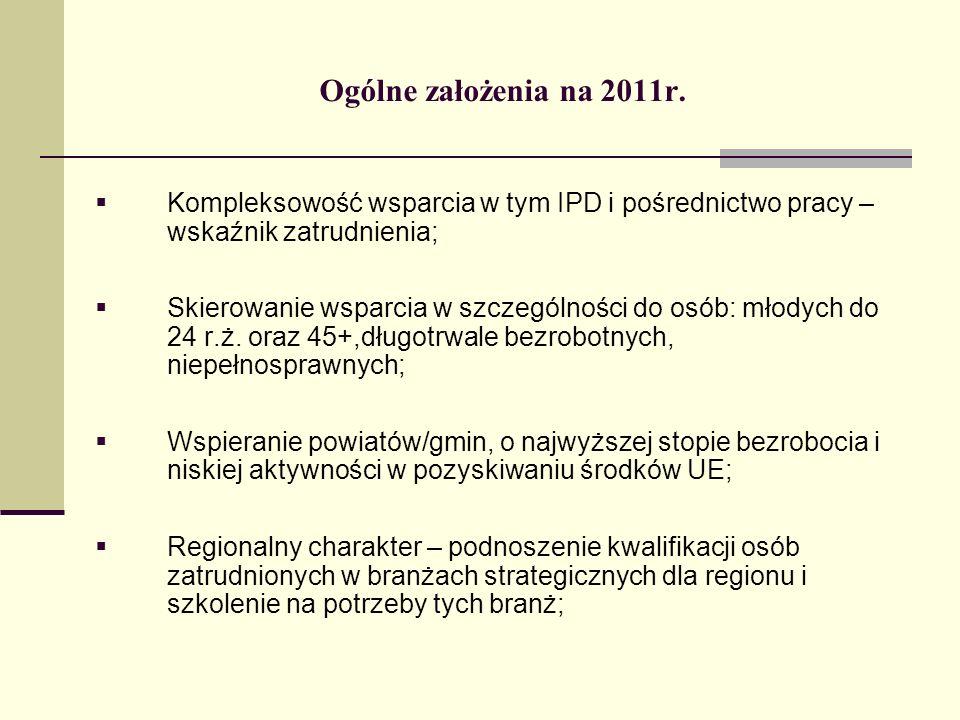 Ogólne założenia na 2011r.