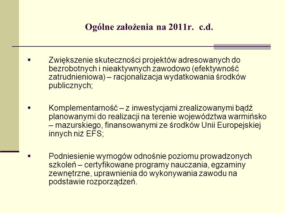 Ogólne założenia na 2011r. c.d.