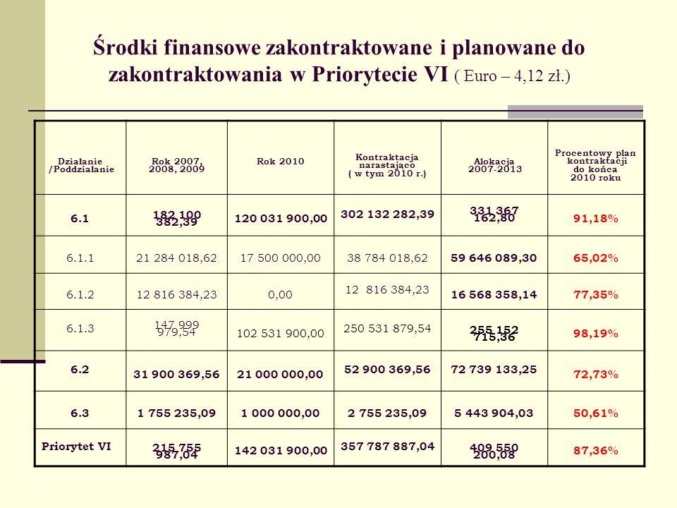 Środki finansowe zakontraktowane i planowane do zakontraktowania w Priorytecie VI ( Euro – 4,12 zł.) Działanie /Poddziałanie Rok 2007, 2008, 2009 Rok 2010 Kontraktacja narastająco ( w tym 2010 r.) Alokacja 2007-2013 Procentowy plan kontraktacji do końca 2010 roku 6.1 182 100 382,39 120 031 900,00 302 132 282,39 331 367 162,80 91,18% 6.1.121 284 018,6217 500 000,0038 784 018,62 59 646 089,3065,02% 6.1.212 816 384,230,00 12 816 384,23 16 568 358,1477,35% 6.1.3 147 999 979,54 102 531 900,00 250 531 879,54 255 152 715,36 98,19% 6.2 31 900 369,5621 000 000,00 52 900 369,5672 739 133,25 72,73% 6.31 755 235,091 000 000,002 755 235,095 443 904,0350,61% Priorytet VI 215 755 987,04 142 031 900,00 357 787 887,04 409 550 200,08 87,36%