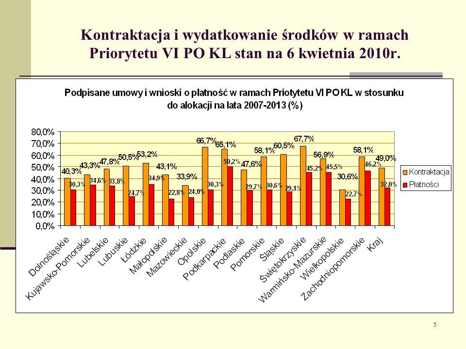 5 Kontraktacja i wydatkowanie środków w ramach Priorytetu VI PO KL stan na 6 kwietnia 2010r.
