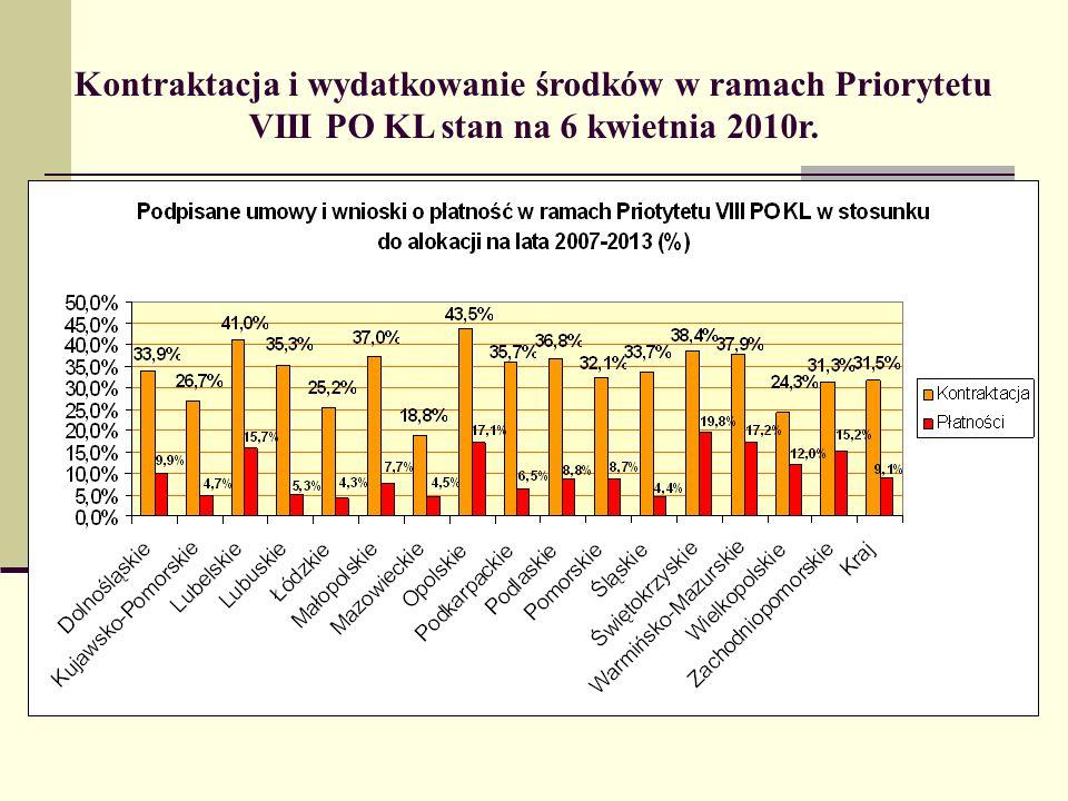 Kontraktacja i wydatkowanie środków w ramach Priorytetu VIII PO KL stan na 6 kwietnia 2010r.