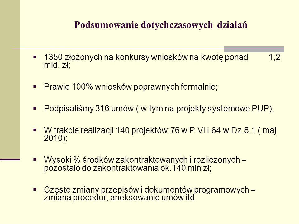 Uwagi ogólne do planów na 2011r.Kontynuacja konkursów na projekty typu outplacement.