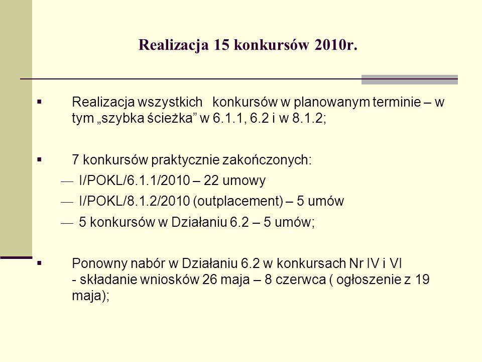 Realizacja 15 konkursów 2010r.c.d.