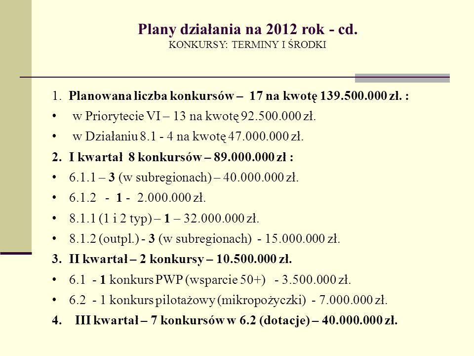 Plany działania na 2012 rok - cd. KONKURSY: TERMINY I ŚRODKI 1.