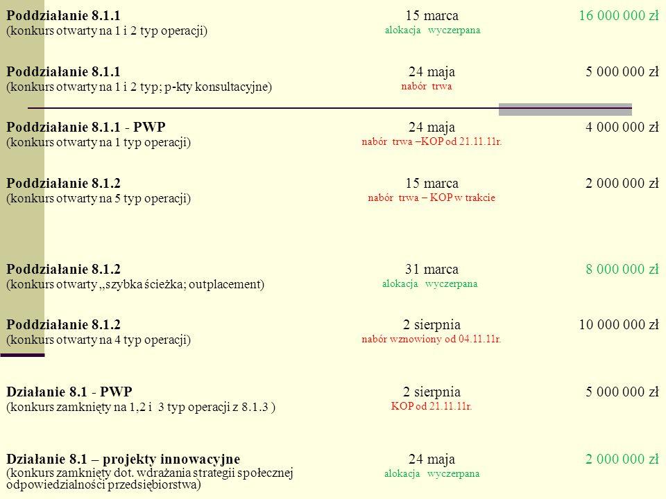 Działanie / PoddziałanieTermin ogłoszeniaAlokacja Poddziałanie 8.1.1 (konkurs otwarty na 1 i 2 typ operacji) 15 marca alokacja wyczerpana 16 000 000 zł Poddziałanie 8.1.1 (konkurs otwarty na 1 i 2 typ; p-kty konsultacyjne) 24 maja nabór trwa 5 000 000 zł Poddziałanie 8.1.1 - PWP (konkurs otwarty na 1 typ operacji) 24 maja nabór trwa –KOP od 21.11.11r.