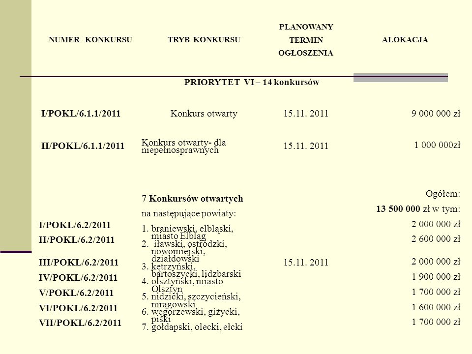 NUMER KONKURSUTRYB KONKURSU PLANOWANY TERMIN OGŁOSZENIA ALOKACJA PRIORYTET VI – 14 konkursów I/POKL/6.1.1/2011Konkurs otwarty15.11.