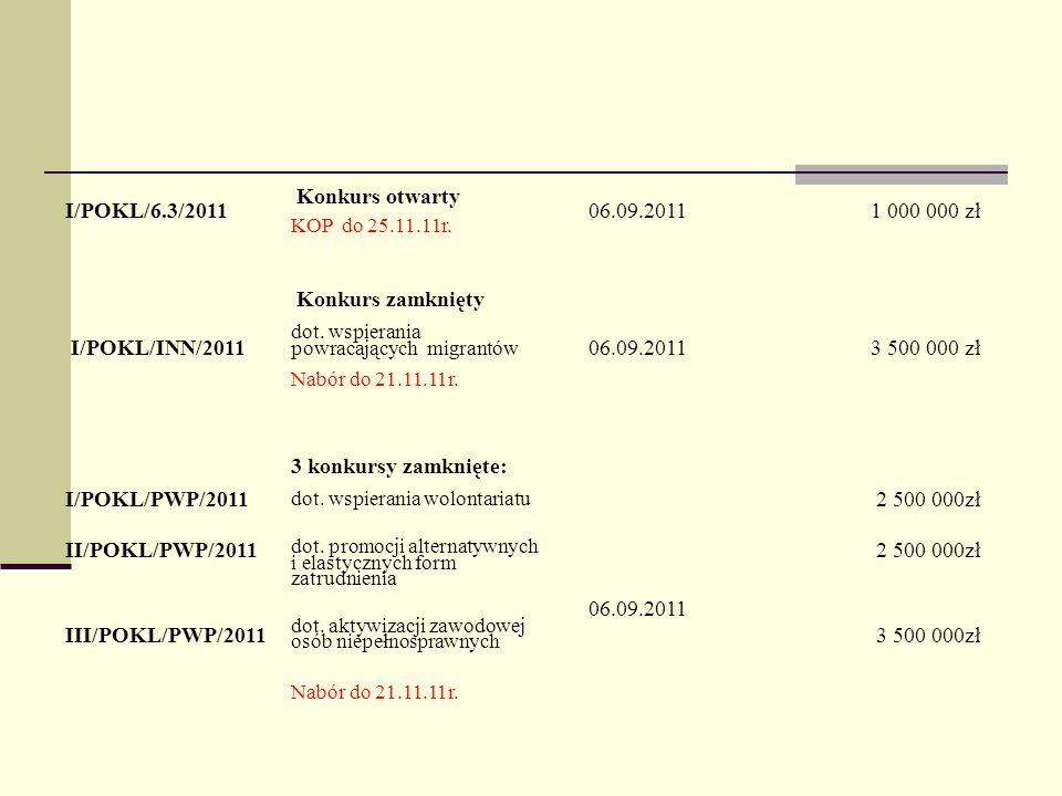 I/POKL/6.3/2011 Konkurs otwarty KOP do 25.11.11r.