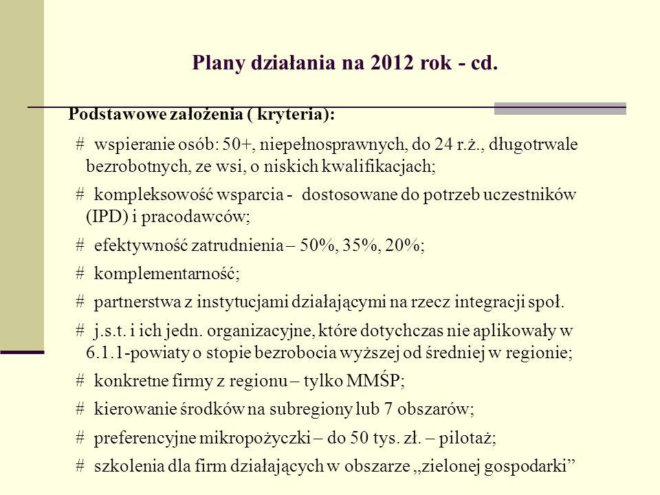 Plany działania na 2012 rok - cd.