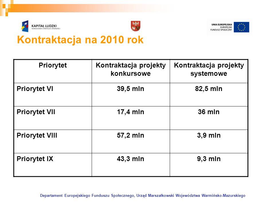 Departament Europejskiego Funduszu Społecznego, Urząd Marszałkowski Województwa Warmińsko-Mazurskiego Kontraktacja na 2010 rok PriorytetKontraktacja p