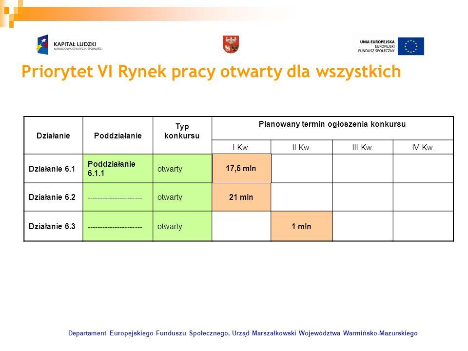 Departament Europejskiego Funduszu Społecznego, Urząd Marszałkowski Województwa Warmińsko-Mazurskiego Priorytet VI Rynek pracy otwarty dla wszystkich