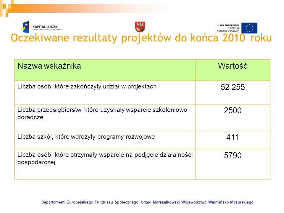 Departament Europejskiego Funduszu Społecznego, Urząd Marszałkowski Województwa Warmińsko-Mazurskiego Oczekiwane rezultaty projektów do końca 2010 rok