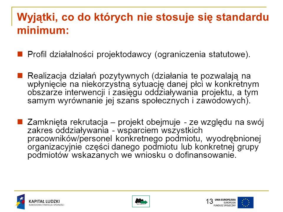 13 Wyjątki, co do których nie stosuje się standardu minimum: Profil działalności projektodawcy (ograniczenia statutowe).