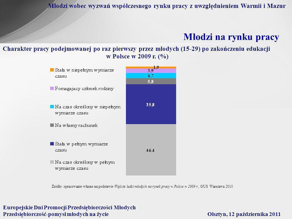 Młodzi na rynku pracy Charakter pracy podejmowanej po raz pierwszy przez młodych (15-29) po zakończeniu edukacji w Polsce w 2009 r.