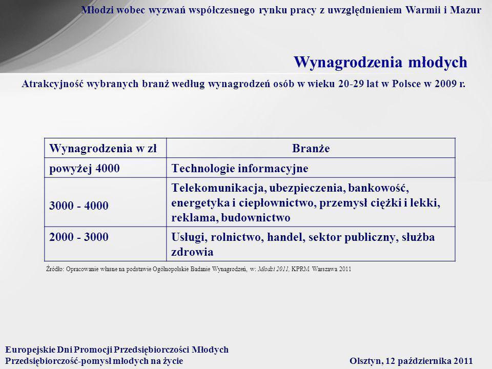 Atrakcyjność wybranych branż według wynagrodzeń osób w wieku 20-29 lat w Polsce w 2009 r.