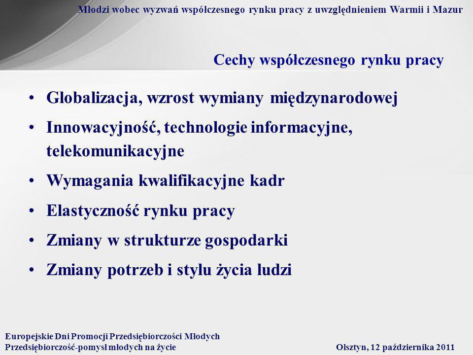 Młodzi wobec wyzwań współczesnego rynku pracy z uwzględnieniem Warmii i Mazur Cechy współczesnego rynku pracy Globalizacja, wzrost wymiany międzynarodowej Innowacyjność, technologie informacyjne, telekomunikacyjne Wymagania kwalifikacyjne kadr Elastyczność rynku pracy Zmiany w strukturze gospodarki Zmiany potrzeb i stylu życia ludzi Europejskie Dni Promocji Przedsiębiorczości Młodych Przedsiębiorczość-pomysł młodych na życieOlsztyn, 12 października 2011