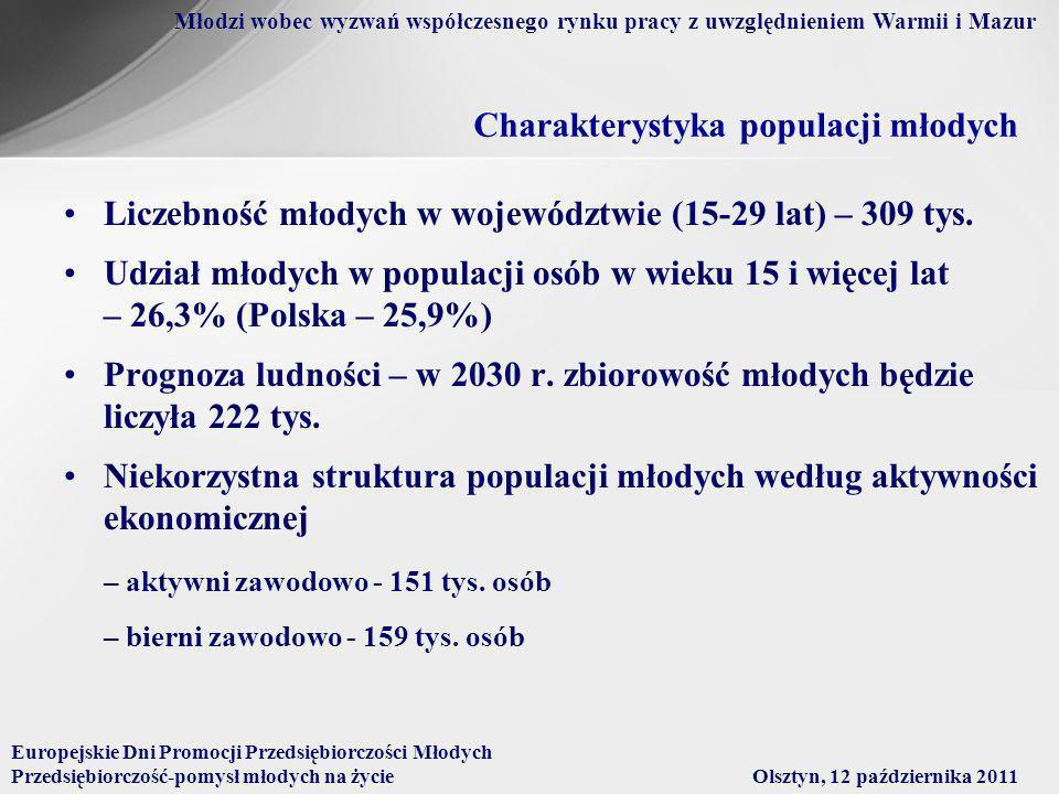 Charakterystyka populacji młodych Liczebność młodych w województwie (15-29 lat) – 309 tys.