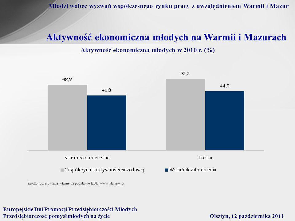 Aktywność ekonomiczna młodych na Warmii i Mazurach Aktywność ekonomiczna młodych w 2010 r.