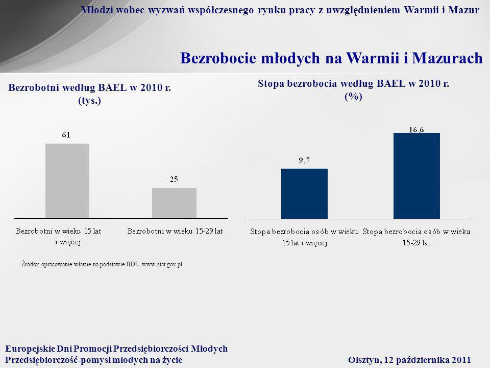 Bezrobocie młodych na Warmii i Mazurach Bezrobotni według BAEL w 2010 r.