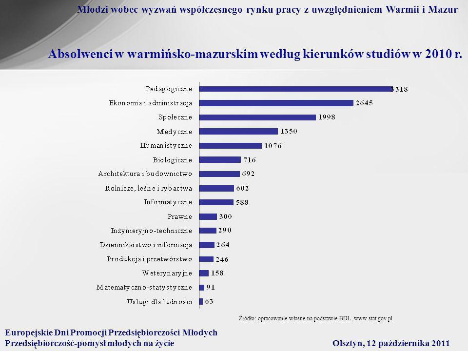 Absolwenci w warmińsko-mazurskim według kierunków studiów w 2010 r.
