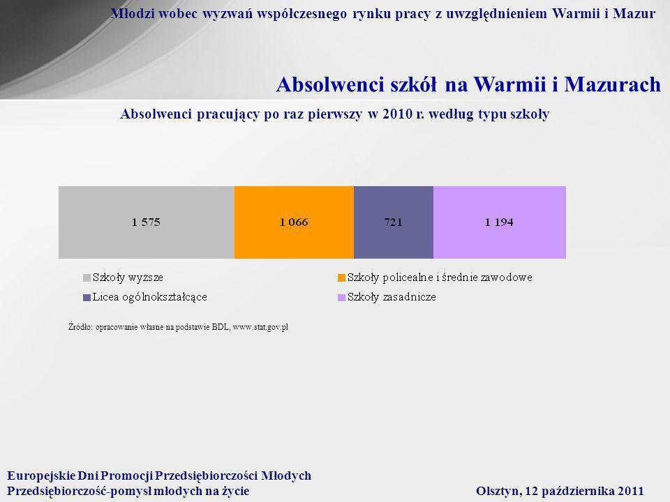 Absolwenci szkół na Warmii i Mazurach Absolwenci pracujący po raz pierwszy w 2010 r.