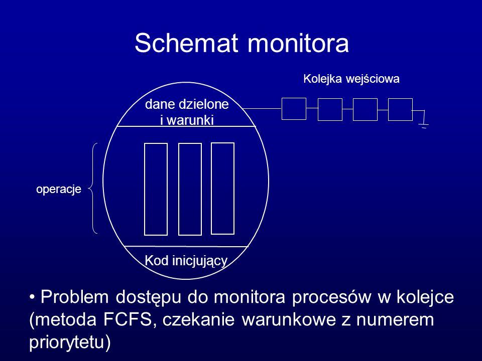 Schemat monitora dane dzielone i warunki Kod inicjujący operacje Problem dostępu do monitora procesów w kolejce (metoda FCFS, czekanie warunkowe z num