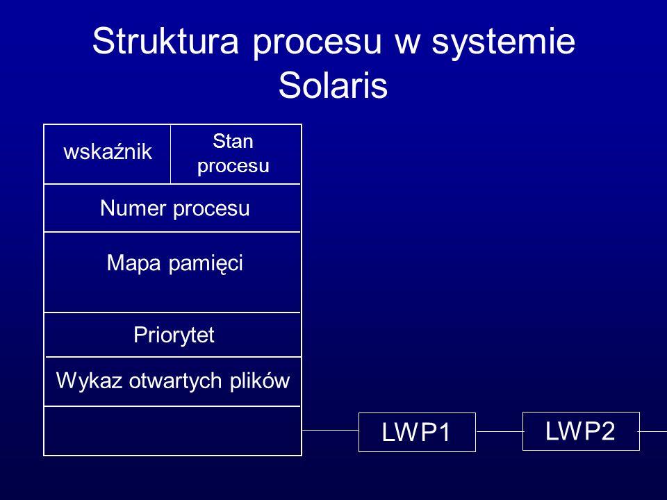Struktura procesu w systemie Solaris wskaźnik Stan procesu Numer procesu Mapa pamięci Priorytet Wykaz otwartych plików LWP1 LWP2